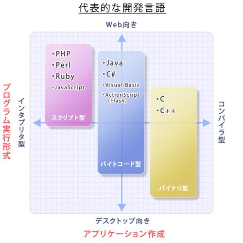 代表的な開発言語(Java、C、C++、C#、PHPなど)