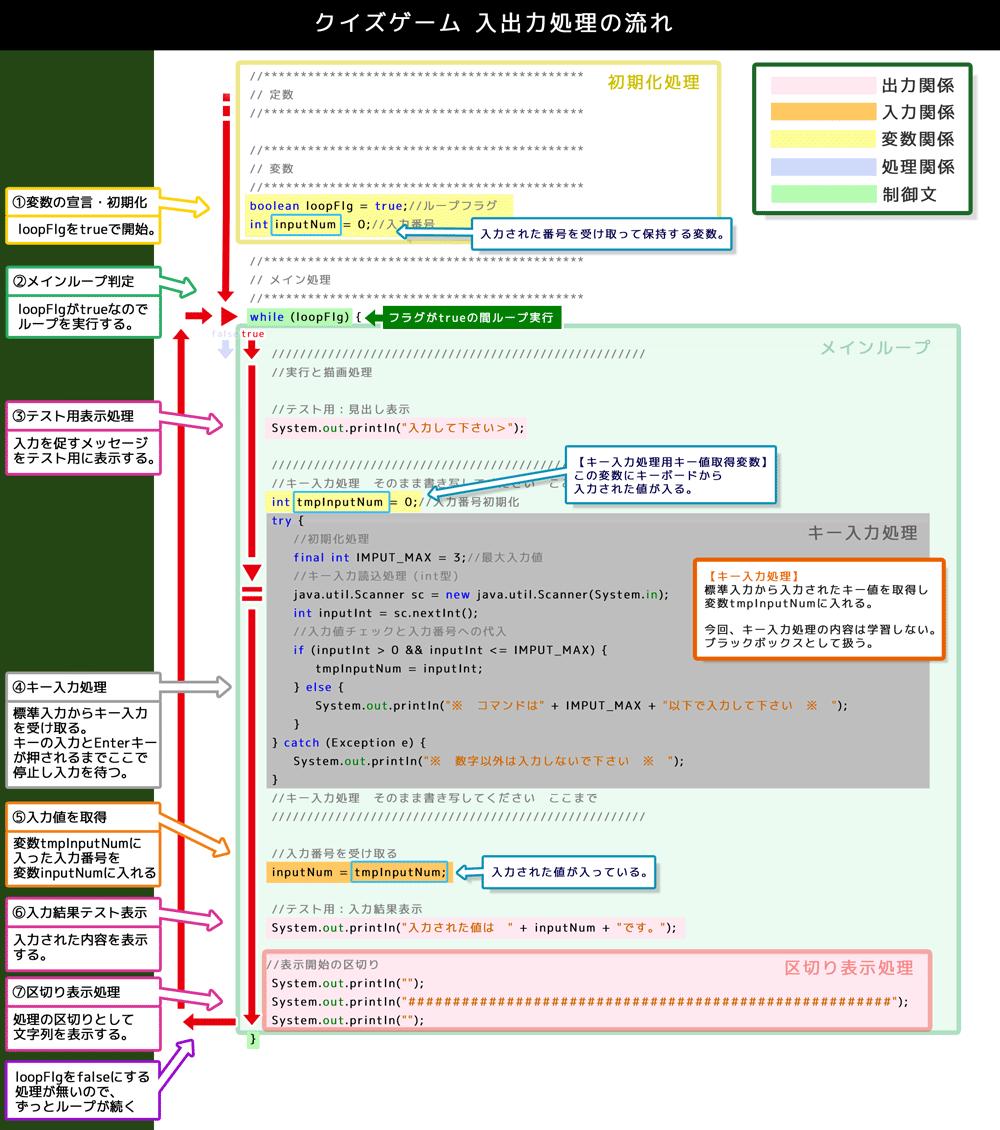 SESSION 10 コード1 - <ゲームを作ろう!>超初心者のための ...